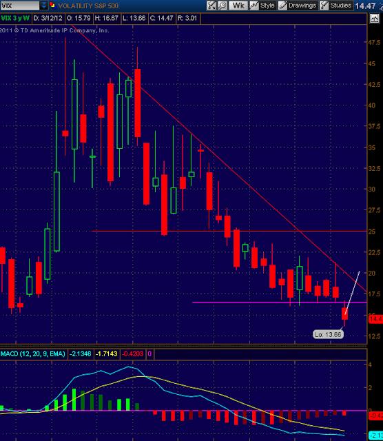VIX Volatility Chart and technical analysis