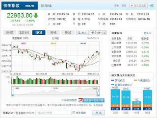 中国株コバンザメ投資 香港ハンセン指数20130513