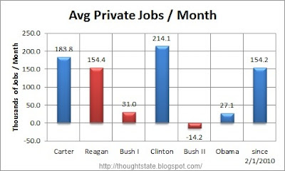 The average private payroll jobs gained or lost per month under each of the last half dozen Presidents and the figure for since the February 2010 start of the recovery in private payroll jobs