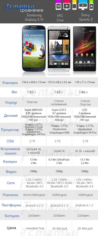сравнение флагманов Samsung galaxy S4, HTC One и Sony Xperia Z