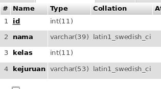 struktur tabel crud php