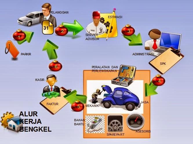 SOP Bengkel