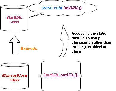 Accessing static method by its name in java