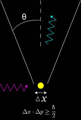 Resultado de imagen de De la misma forma, si tratamos de eliminar todas las oscilaciones electromagnéticas o gravitatorias de alguna región del espacio, nunca tendremos éxito