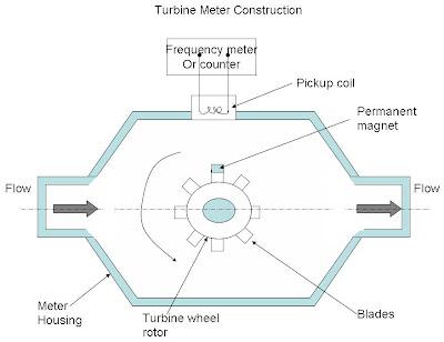 turbine type anemometer