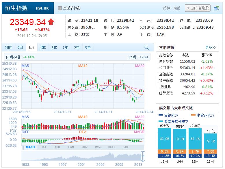中国株コバンザメ投資 香港ハンセン指数20141224