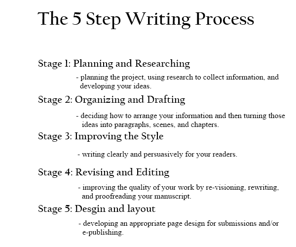 5 steps of writing process The five steps of the writing process - 0501310 recognize and use all steps in the writing process: prewriting, drafting, revising,.
