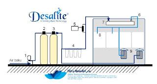 Membuat teknologi penyaringan air isi ulang sederhana