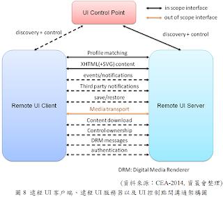 遠程UI客戶端+UI服務端以及UI控制點間之溝通架構圖