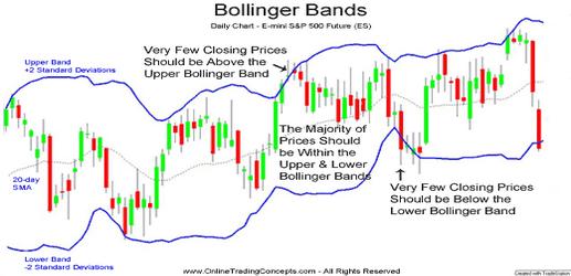 Cara Menggunakan Indikator Bollinger Bands