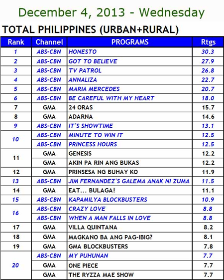 National TV Ratings (Dec 4)