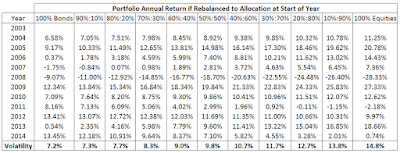 Portfolio Annual Return if Bonds/Equities Allocation Rebalanced at Start of each Year