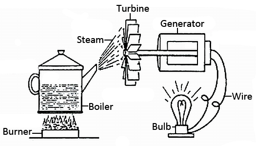 steam turbine engine diagram steam diy wiring diagrams steam turbine engine diagram steam home wiring diagrams