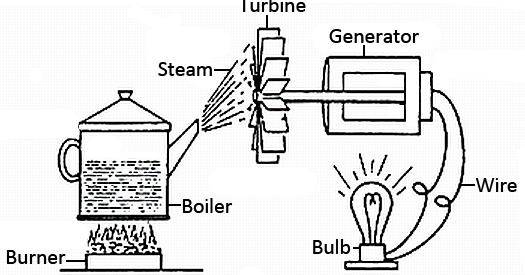 mechanical technology  losses in steam turbines