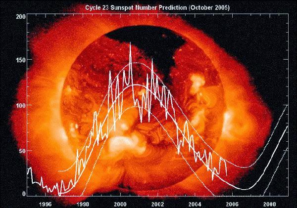 Energía solar en su máximo punto