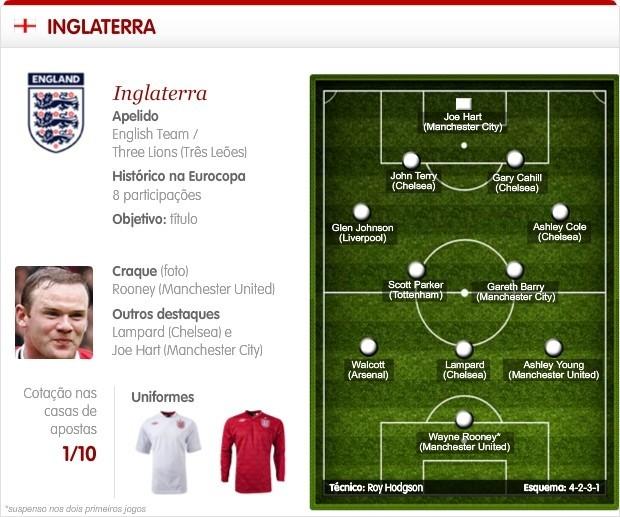 Destaques da Inglaterra para a Euro Copa 2012