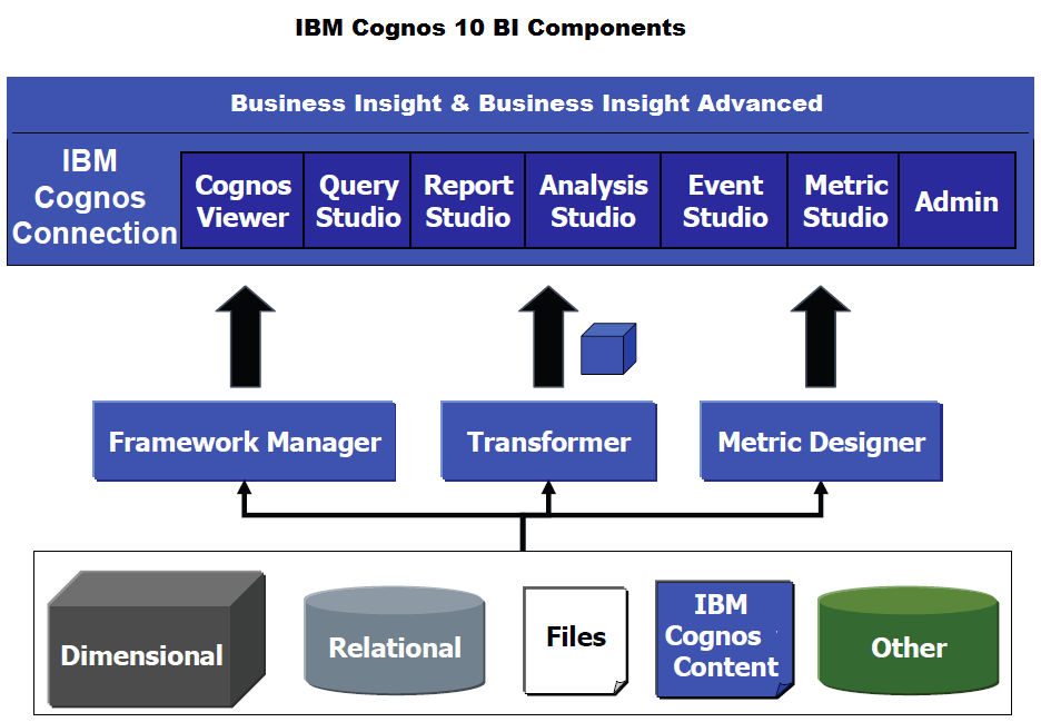 IBM Cognos 10 BI: Components & User Interfaces - IBM Business ...