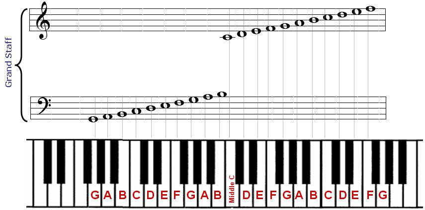 Piano Chords : Pianist Girl