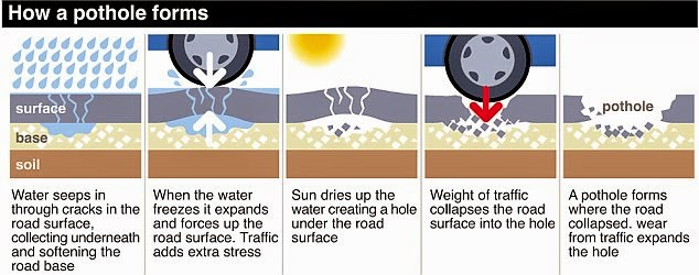 Go Ahead!: Potholes - the what, why and how