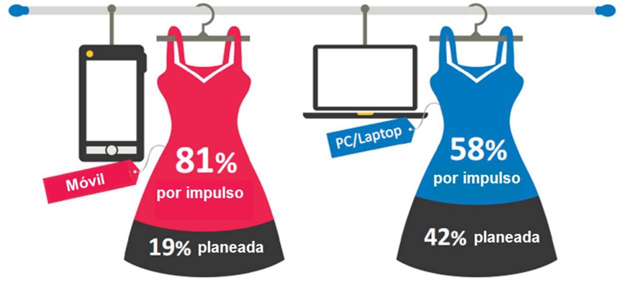 Market simo segmentaci n y compras online en el mundo for Compra de vajillas online