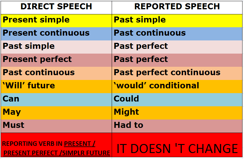 Today basic information on the Reported Speech by charts: