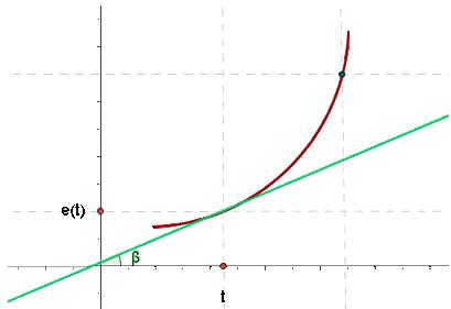 Maximos y minimos con primera derivada