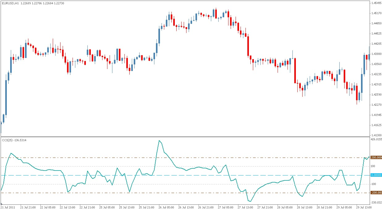 Commodity channel index forex indicator