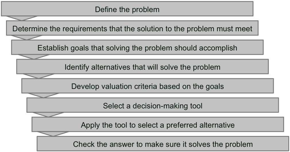 applied marketing strategy and decision making tools Define the role of marketing research in decision making statistical tools for the tests that could be applied and these are not very.