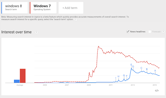 Google trends show that interest in windows 8 and other windows operating system is dying down mainly since windows 8 was a failure