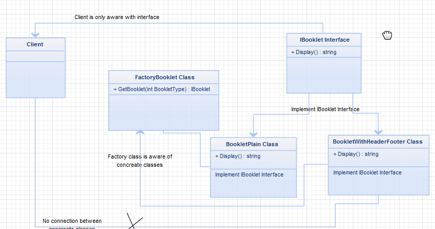 Factory Method Design Pattern Example In Net