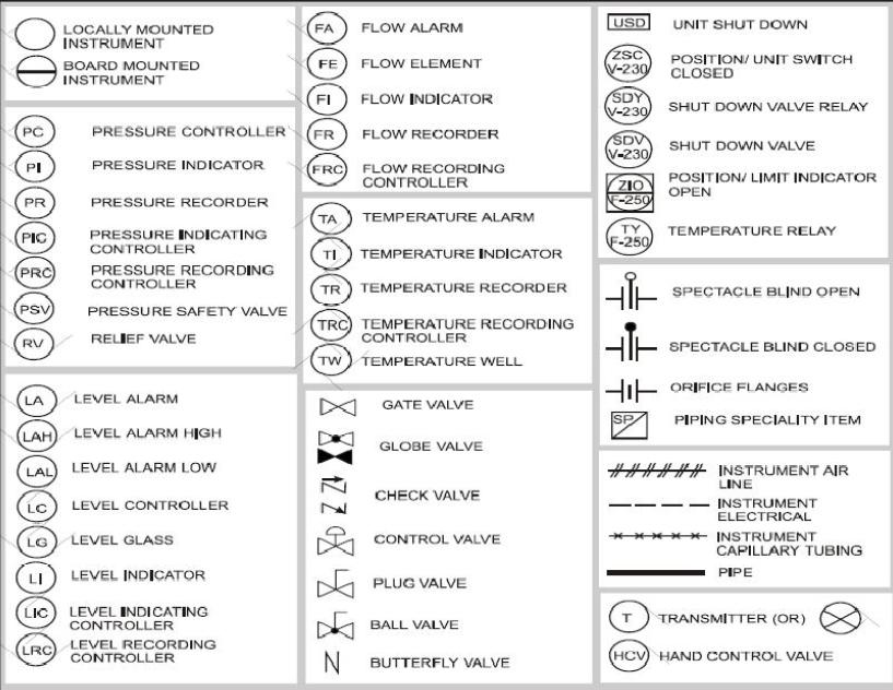 instrument abbreviations used in instrumentation diagrams p id below are some common p id symbols used the instrument abbreviations discussed above for developing p id drawings