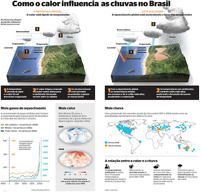 como o calor influencia as chuvas - Revista Época