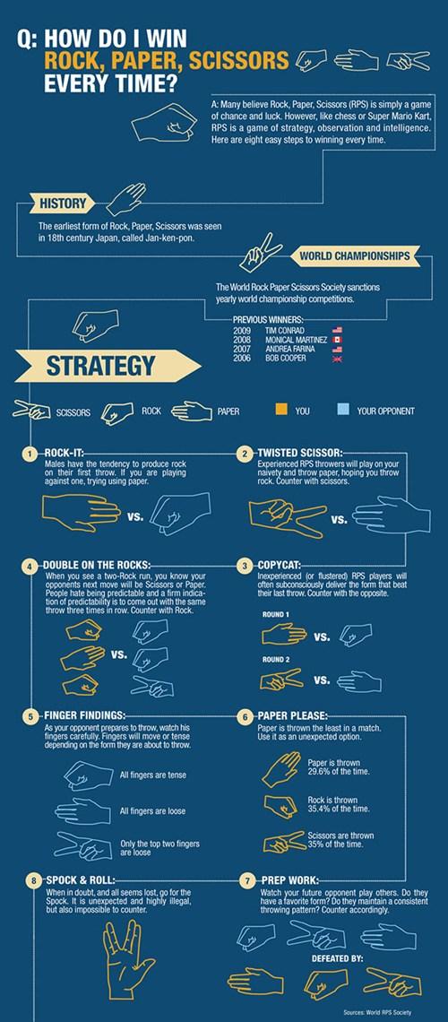 Infografik Schnick Schnack Schnuck Stein Schere Papier Strategien und Tricks