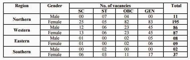 Vacancy Details AIL 2015