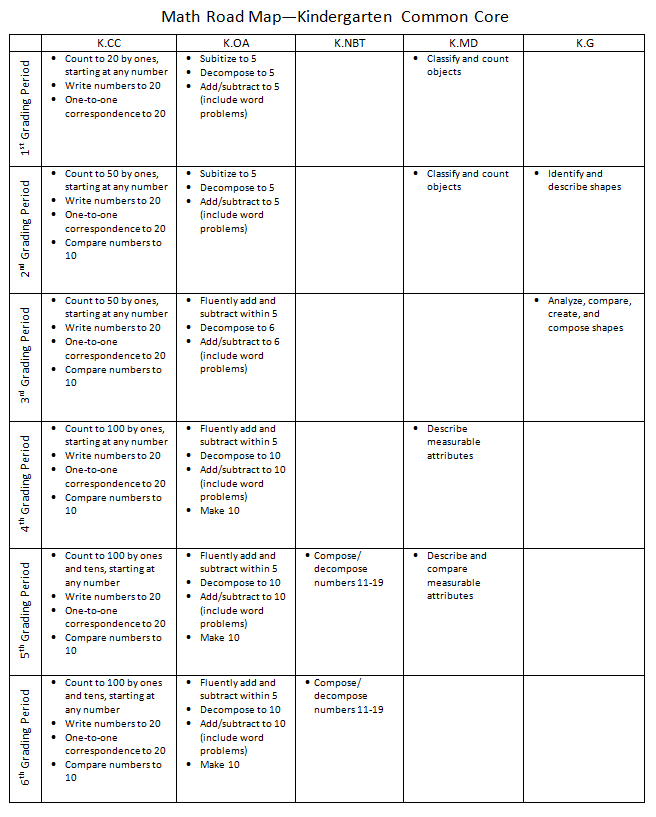 Common Core Math Kindergarten Examples Worksheet Printable – Common Core Kindergarten Math Worksheets