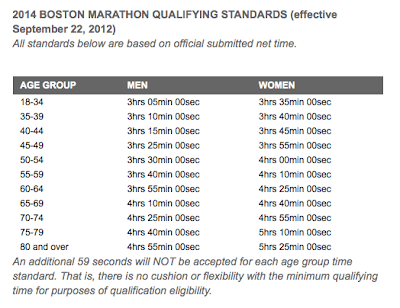 2014 Boston Marathon qualifying times