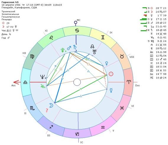 Знак зодиака Рыбы гороскоп и характеристика мужчин и женщин