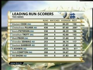 Leading-Runs-Ind-v-Eng-Test-2012