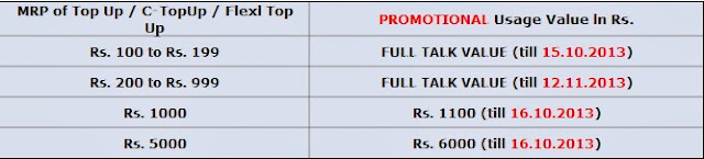 BSNL, Full Talk Value, Full Talk Time, Extra Talk Time, Prepaid