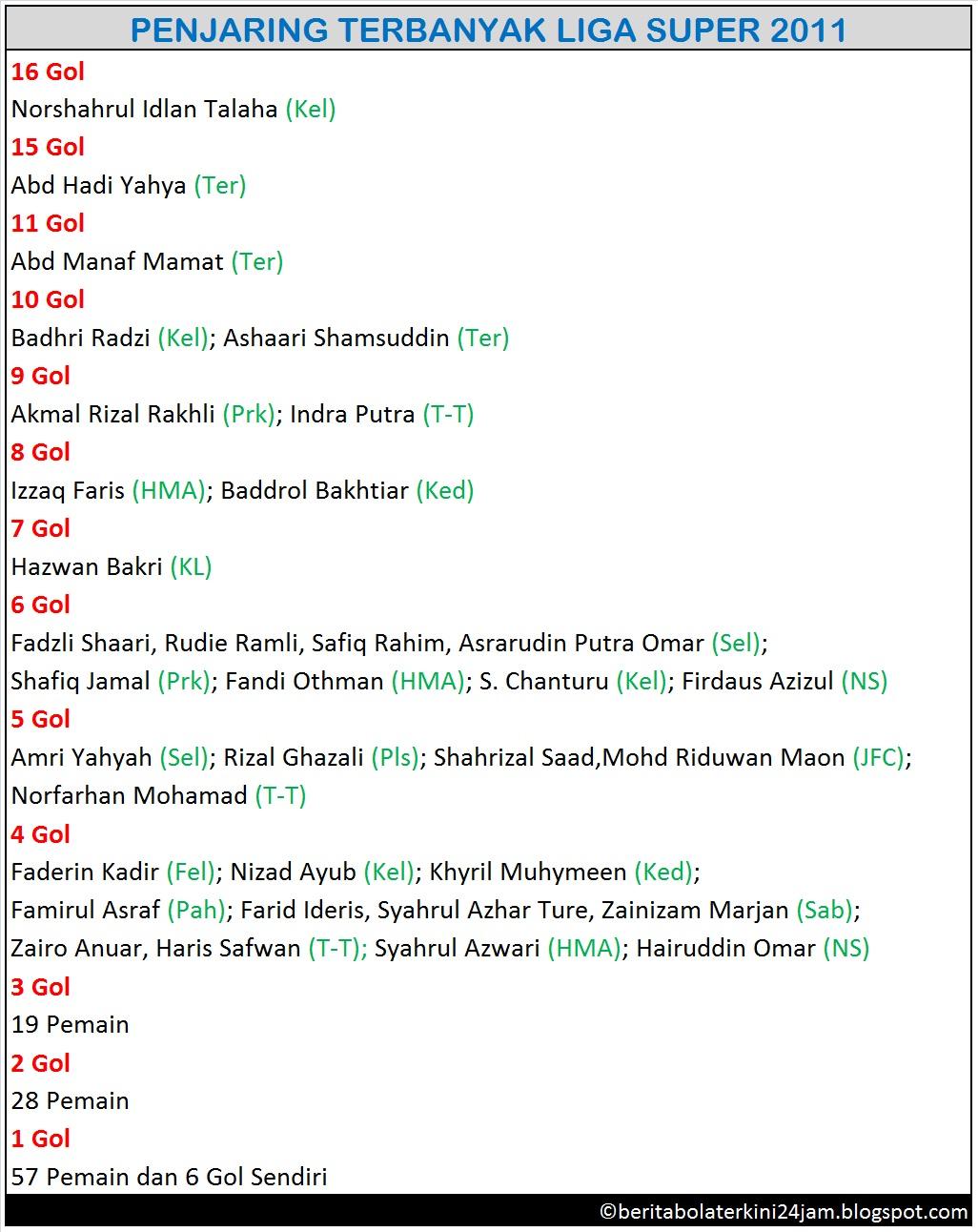 Senarai Terkini Penjaring Terbanyak Liga Super 7/6/2011