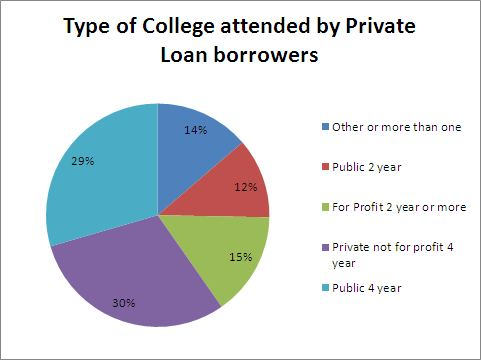 how to choose a private student loan