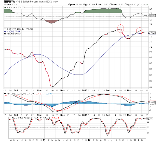 bullish percent index