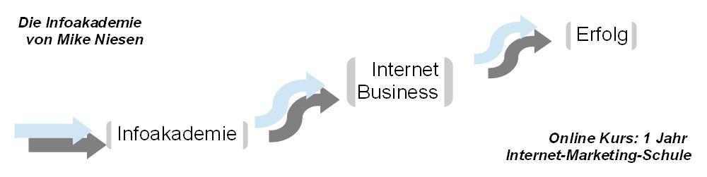 Die Infoakademie Erfahrung - Mein Start ins Internet Business