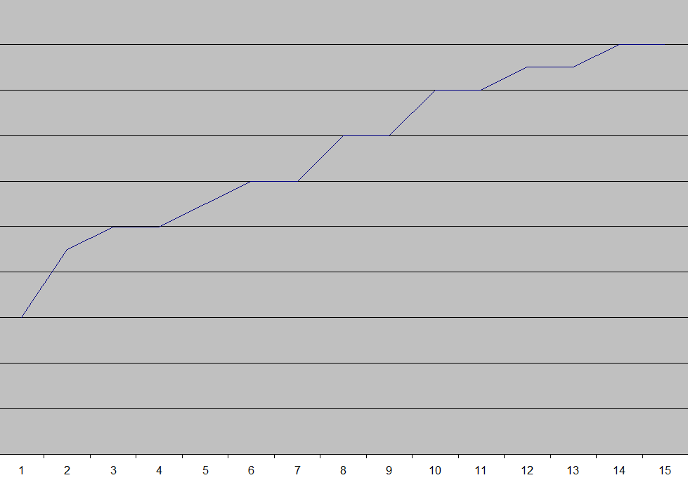 wykres predykcji ssn +15