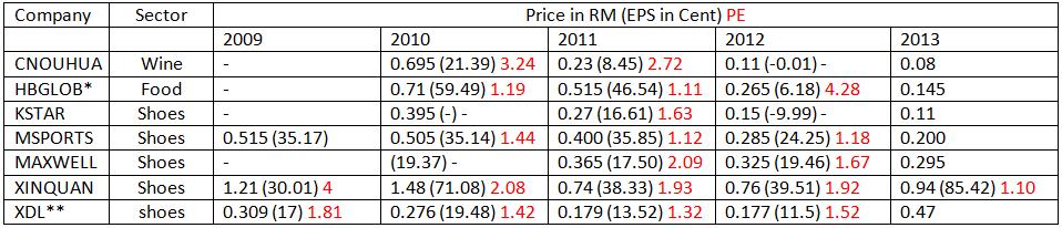 China stock in Malaysia