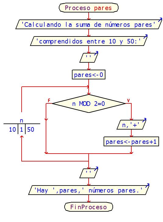 Practica 8 programacion i diagrama de flujo ccuart Gallery