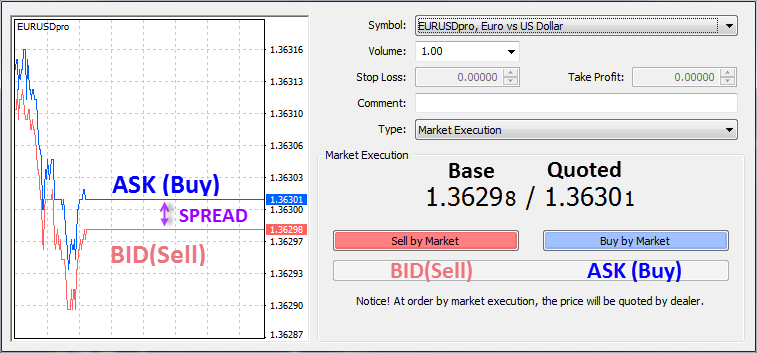 Bid and ask rate in forex example