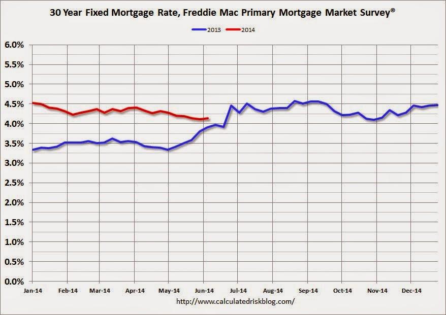 Average Home Loan Rates Ny