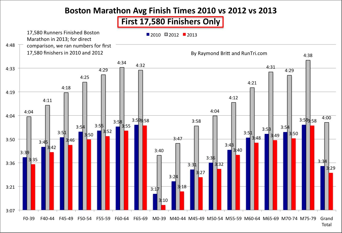 Boston Marathon 2019: Date, route, qualifying times, list ...