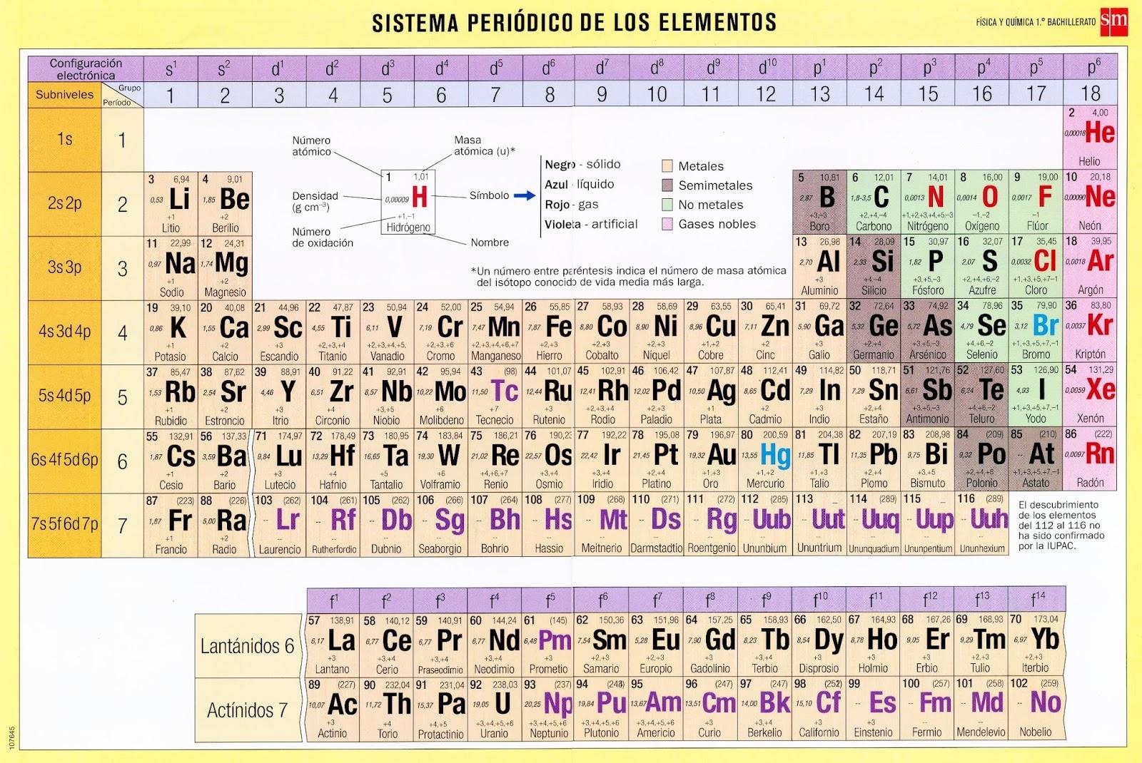 4 eso en esta tabla podris encontrar todas las valencias y las masas atmicas densidad nmeros de oxidacin y tambin el numero atomico urtaz Gallery